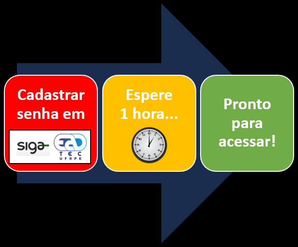 Processo de acesso ao AVA: 1- Cadastrar senha de serviços integrados no SIGA; 2- Esperar 1 hora; 3- Pronto.